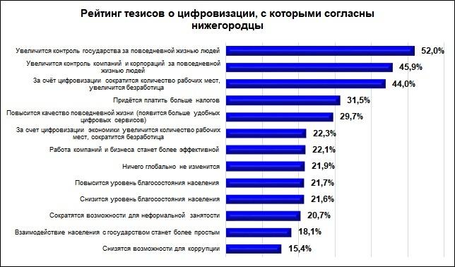 Нижегородцы опасаются роста безработицы из-за цифровизации - фото 1