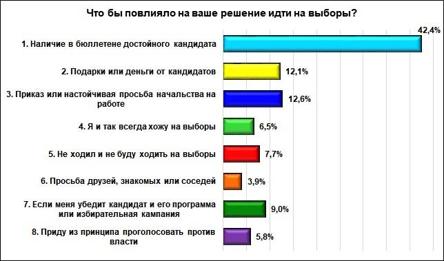 12% опрошенных нижегородцев готовы «продать» свои голоса на выборах в гордуму - фото 2